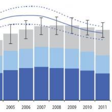 Grafik der Neuinfektionen 2005-2011. Quelle: Robert-Koch-Institut