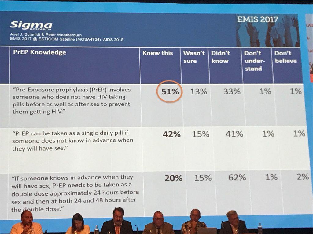 PrEP-Chart von der IAC