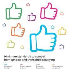 IGLYO-Poster mit Minimalstandards gegen Mobbing im Bildungssystem (Abb.: IGLYO)